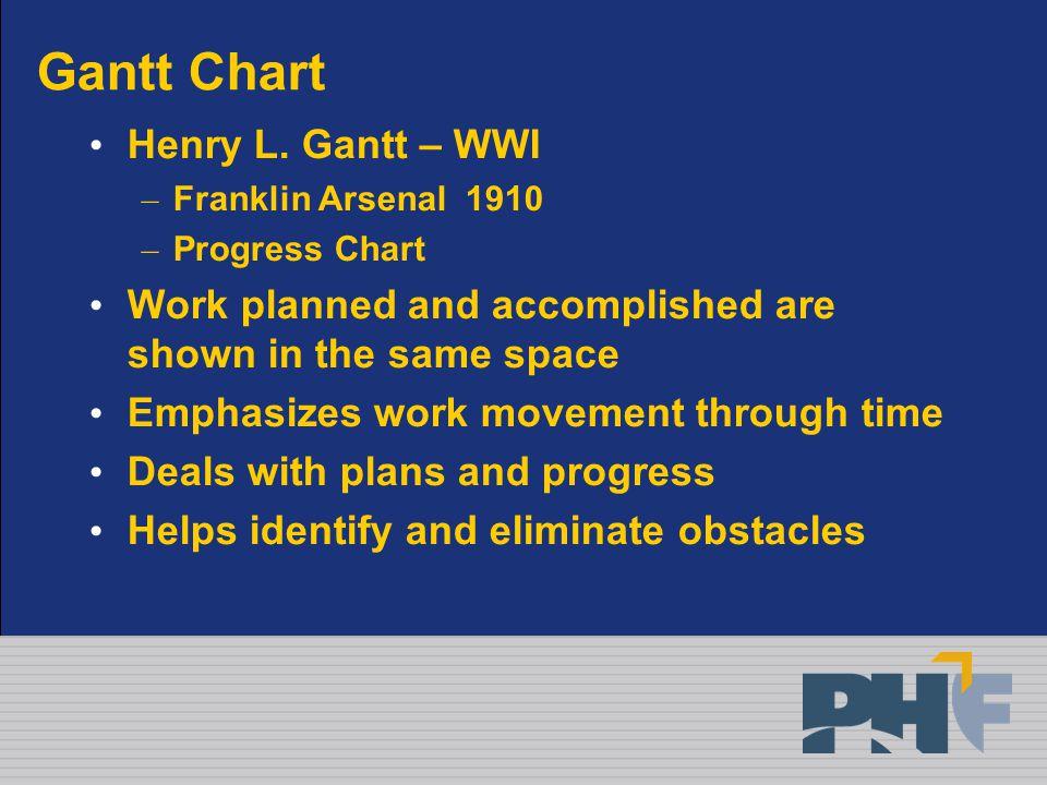 Gantt Chart Henry L.
