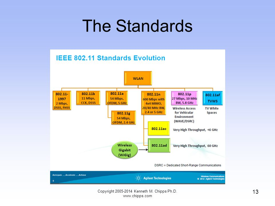The Standards Copyright 2005-2014 Kenneth M. Chipps Ph.D. www.chipps.com 13