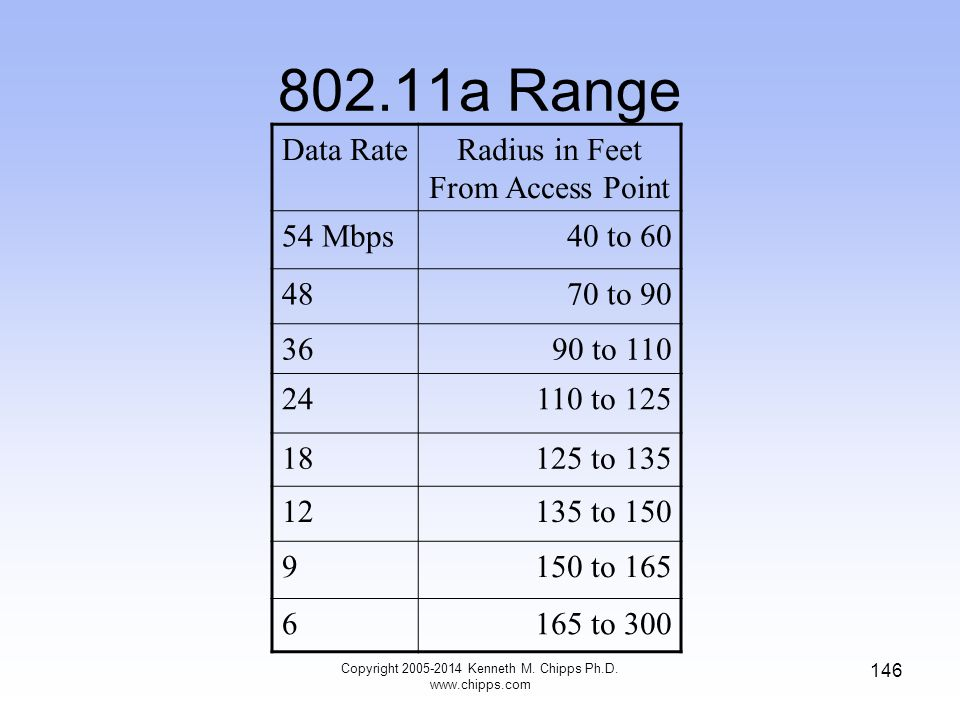 802.11a Range Data RateRadius in Feet From Access Point 54 Mbps40 to 60 4870 to 90 3690 to 110 24110 to 125 18125 to 135 12135 to 150 9150 to 165 6165 to 300 146 Copyright 2005-2014 Kenneth M.
