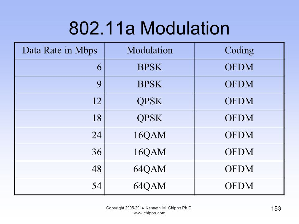 802.11a Modulation Data Rate in MbpsModulationCoding 6BPSKOFDM 9BPSKOFDM 12QPSKOFDM 18QPSKOFDM 2416QAMOFDM 3616QAMOFDM 4864QAMOFDM 5464QAMOFDM 153 Copyright 2005-2014 Kenneth M.