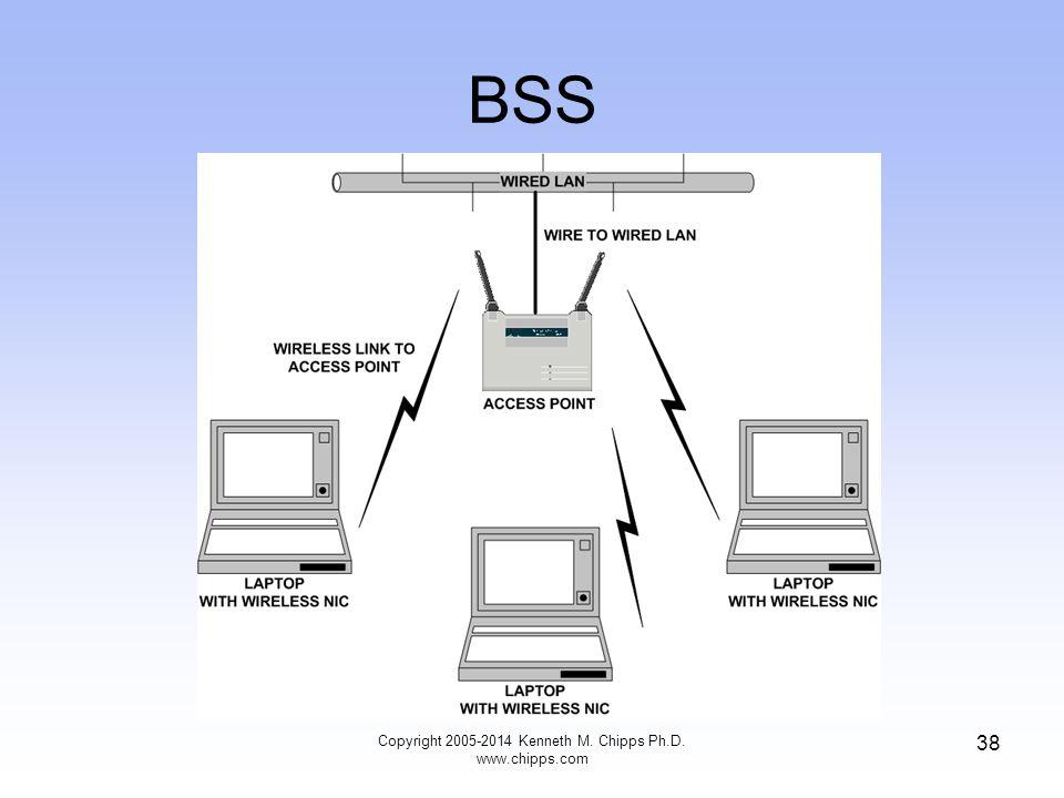 BSS 38 Copyright 2005-2014 Kenneth M. Chipps Ph.D. www.chipps.com