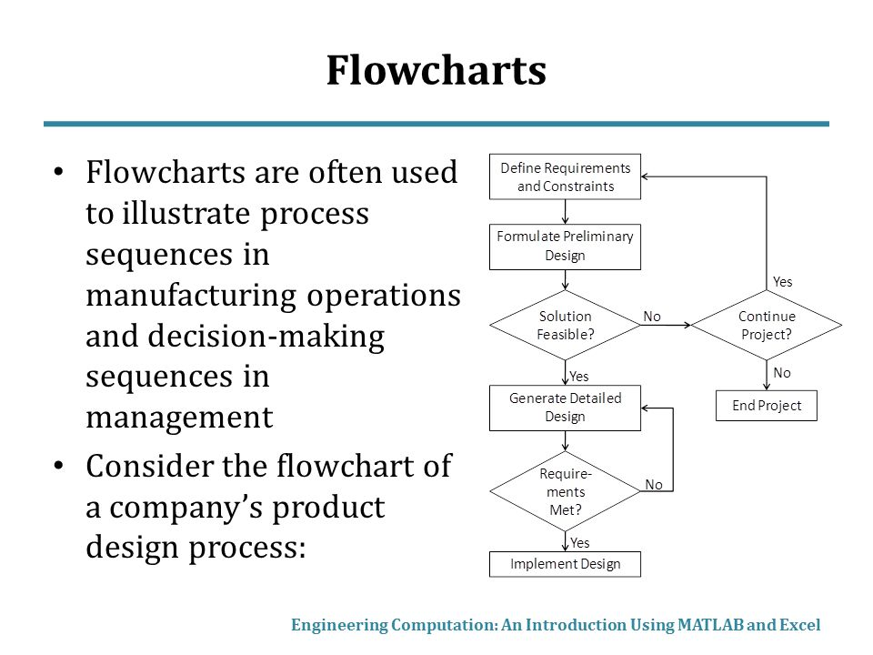 Typical Flowchart Symbols These symbols are not always used, but the diamond-shaped Decision Point can be considered a universal standard Engineering Computation: An Introduction Using MATLAB and Excel