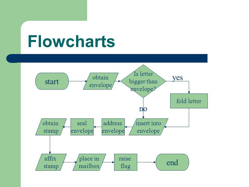 Flowcharts obtain envelope Is letter bigger than envelope? yes fold letter insert into envelope no address envelope affix stamp place in mailbox obtai
