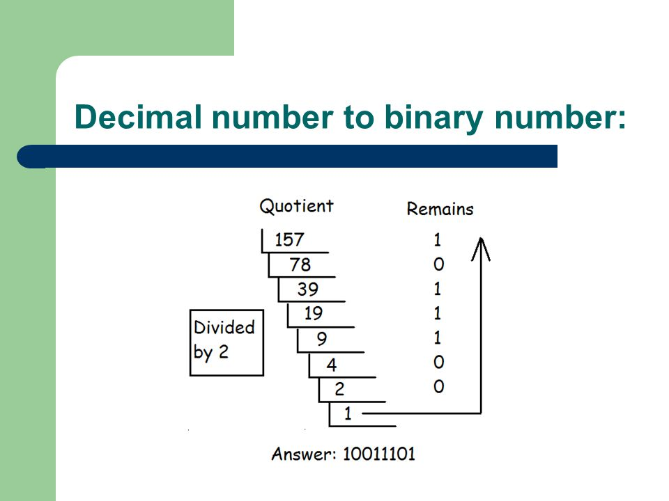 Decimal number to binary number: