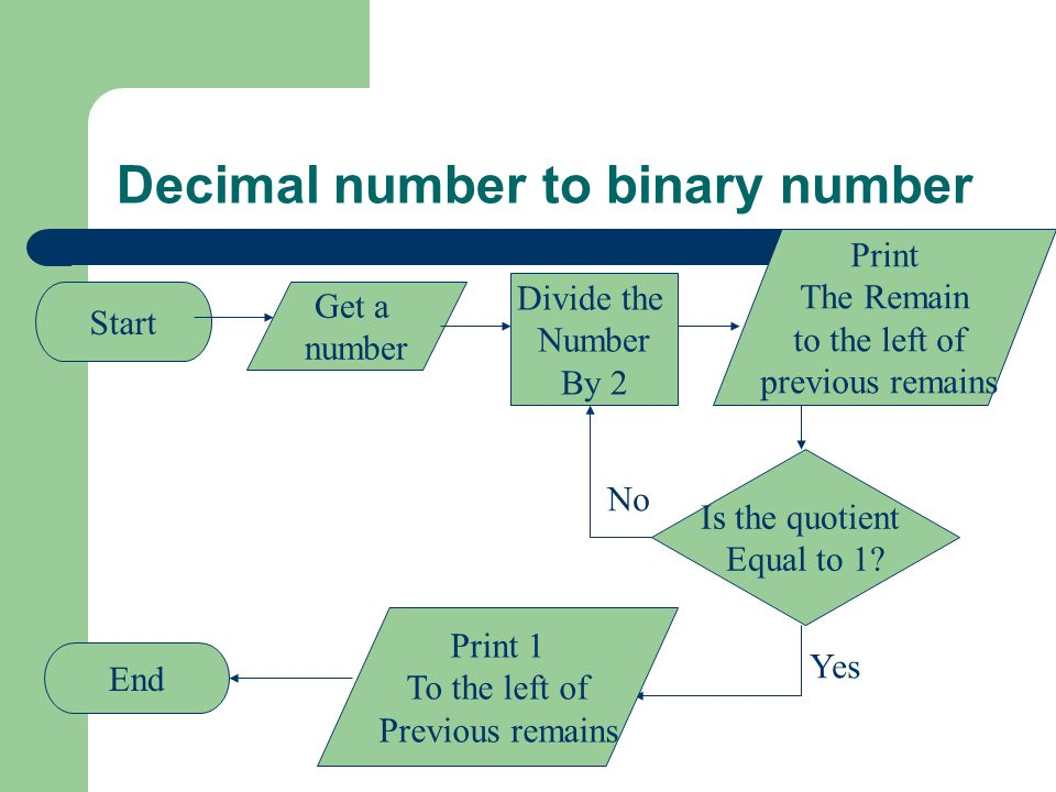 Decimal number to binary number Start Get a number Divide the Number By 2 Is the quotient Equal to 1.