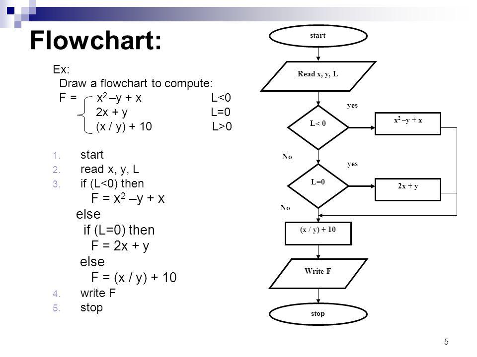 5 Flowchart: Ex: Draw a flowchart to compute: F = x 2 –y + x L<0 2x + y L=0 (x / y) + 10 L>0 1.