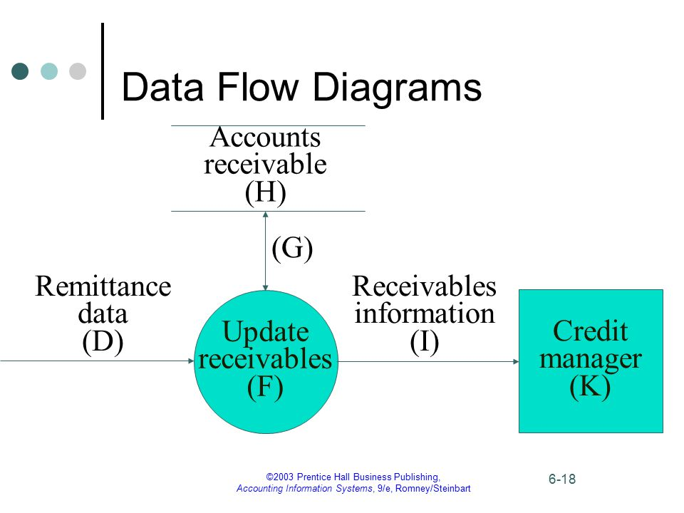 ©2003 Prentice Hall Business Publishing, Accounting Information Systems, 9/e, Romney/Steinbart 6-18 Data Flow Diagrams Accounts receivable (H) Update