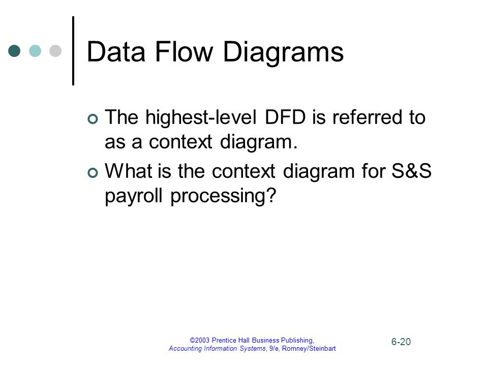 ©2003 Prentice Hall Business Publishing, Accounting Information Systems, 9/e, Romney/Steinbart 6-20 Data Flow Diagrams The highest-level DFD is referr