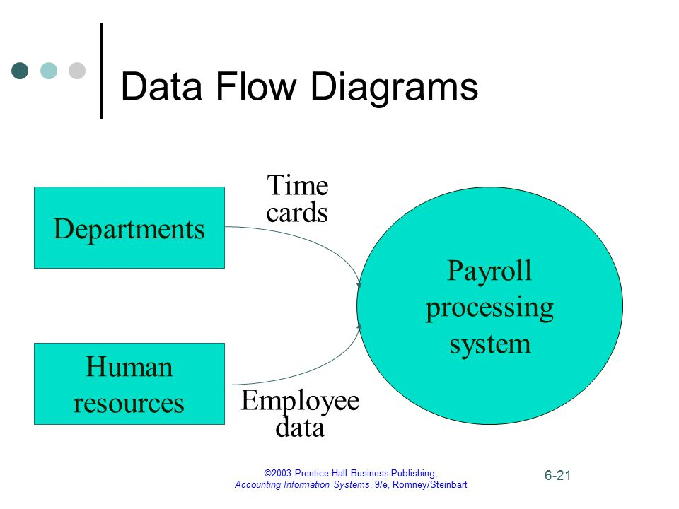 ©2003 Prentice Hall Business Publishing, Accounting Information Systems, 9/e, Romney/Steinbart 6-21 Data Flow Diagrams Payroll processing system Depar