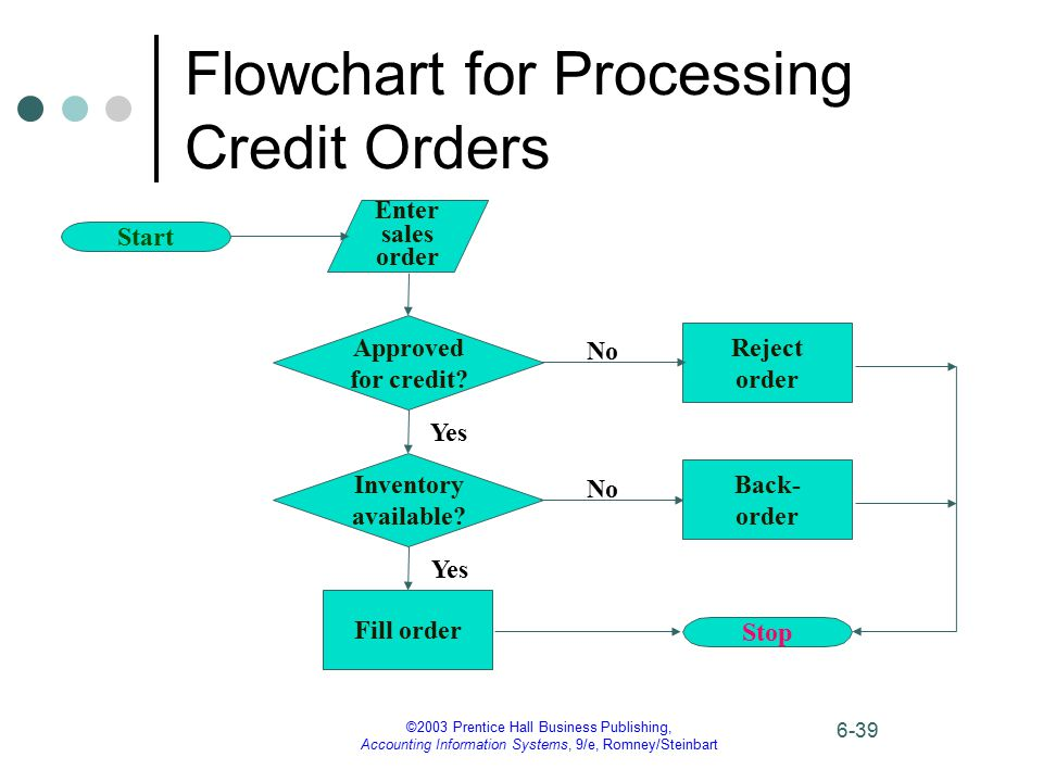 ©2003 Prentice Hall Business Publishing, Accounting Information Systems, 9/e, Romney/Steinbart 6-39 Flowchart for Processing Credit Orders Enter sales