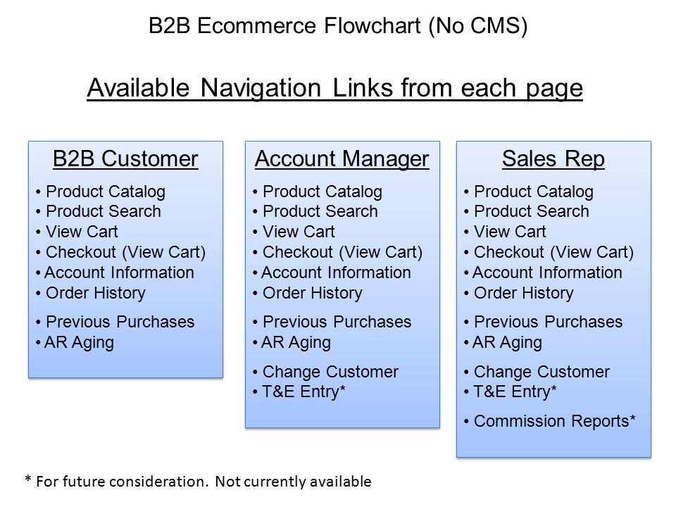 Login Page Sales Rep Account Manager B2B User Valid Login No Product Catalog Page Customer Selection Page Get LoginInfo WS (1) Yes GetCustPart Info WS (2) GetCustPart Info WS (2) Get MgrCust Info WS (3) Get MgrCust Info WS (3) B2B Ecommerce Flowchart (No CMS) System Login