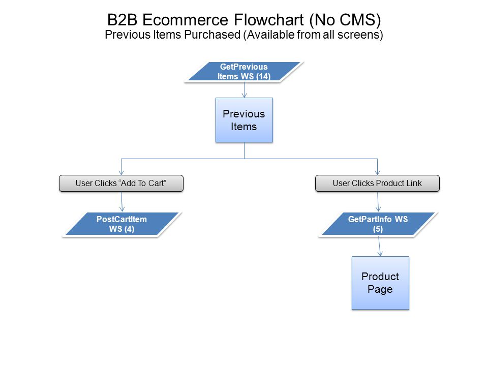 "B2B Ecommerce Flowchart (No CMS) Previous Items Purchased (Available from all screens) Previous Items GetPrevious Items WS (14) User Clicks ""Add To Ca"