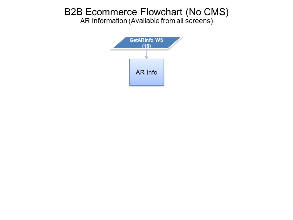 B2B Ecommerce Flowchart (No CMS) AR Information (Available from all screens) AR Info GetARInfo WS (15)