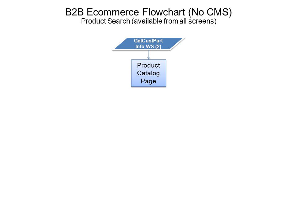 B2B Ecommerce Flowchart (No CMS) Product Catalog Page (Available from all screens) Product Catalog Page User Clicks Add To Cart User Clicks Product Link GetPartInfo WS (5) Product Page PostCartItem WS (4) GetCustPart Info WS (2)