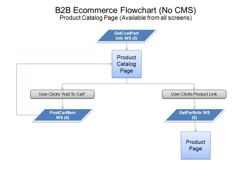"B2B Ecommerce Flowchart (No CMS) Product Catalog Page (Available from all screens) Product Catalog Page User Clicks ""Add To Cart"" User Clicks Product"