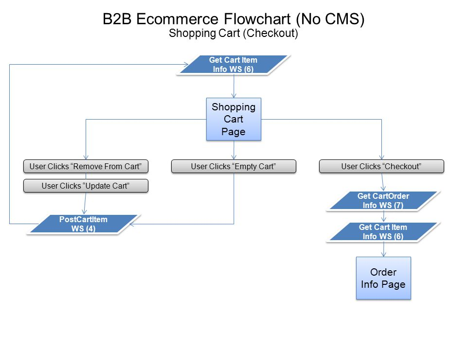 Order Info Page Misc Menu Options Get CartOrder Info WS (7) B2B Ecommerce Flowchart (No CMS) Order Info Page Get Cart Item Info WS (6) Complete Order PostCartItem WS (4) Update Cart PostOrderInfo WS (9) Misc.
