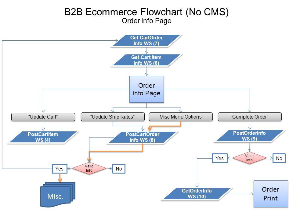 B2B Ecommerce Flowchart (No CMS) Order Print GetOrderInfo WS (10)
