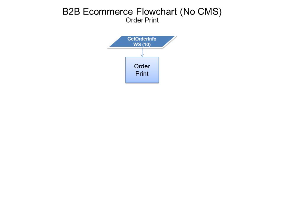 B2B Ecommerce Flowchart (No CMS) Order History (Available from all screens) Order Summary Form GetOrder History WS (11) GetOrder History WS (11) User clicks Order Number GetOrderInfo WS (10) Order Detail