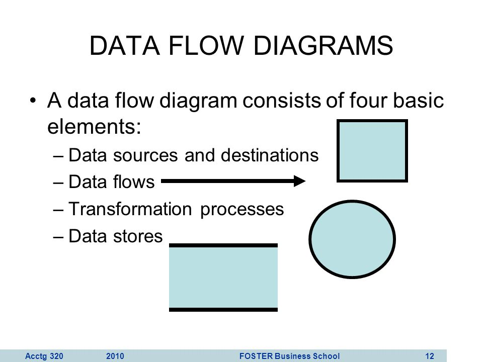 Acctg 320 2010 FOSTER Business School 13 DATA FLOW DIAGRAMS Customer 1.0 Process Payment 2.0 Update A/R Credit Manager Bank Accounts Receivable Customer payment Remittance data Receivables Information Deposit Example of a data flow diagram of the customer payment process from Figure 3-3 in your AIS textbook.