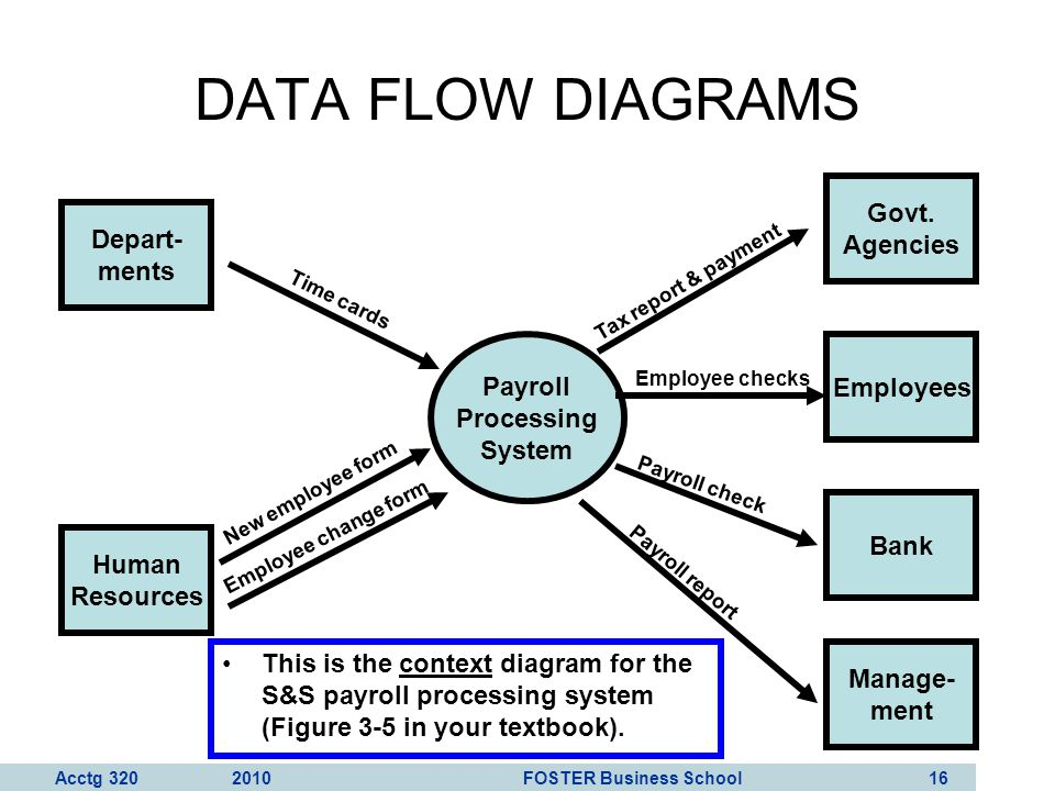 Acctg 320 2010 FOSTER Business School 17 DATA FLOW DIAGRAMS (15 rules) RULE 1: Understand the system.