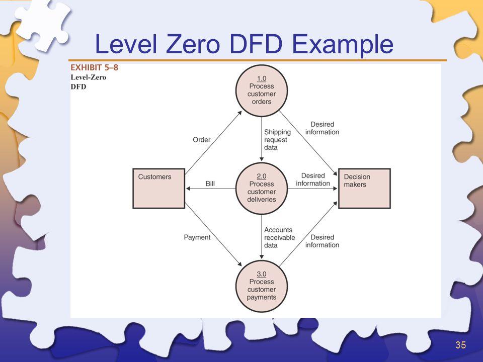 35 Level Zero DFD Example