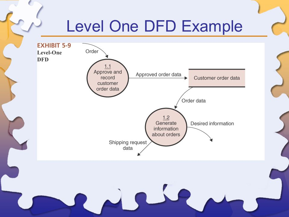 Level One DFD Example