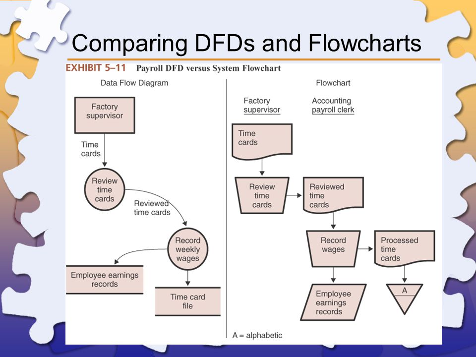 Comparing DFDs and Flowcharts