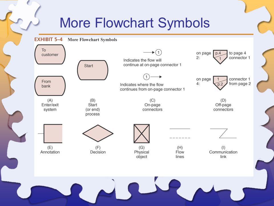 More Flowchart Symbols