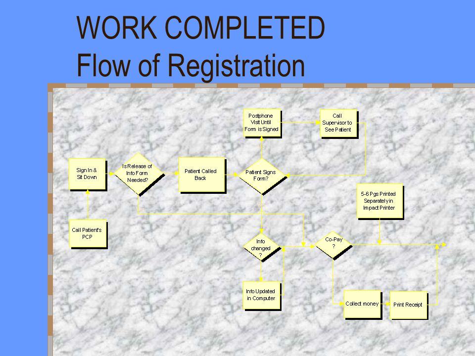 WORK COMPLETED Flow of Registration