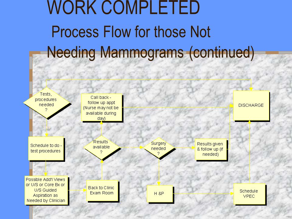 WORK COMPLETED Process Flow for those Not Needing Mammograms (continued)