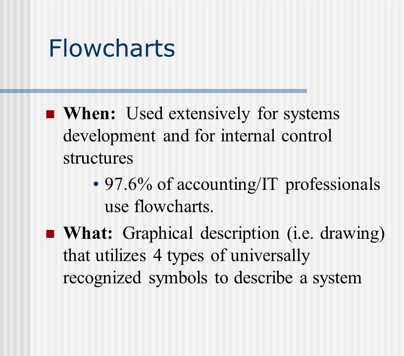 Flowcharts When: Used extensively for systems development and for internal control structures 97.6% of accounting/IT professionals use flowcharts.
