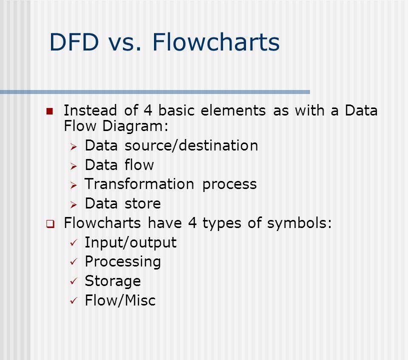 DFD vs.