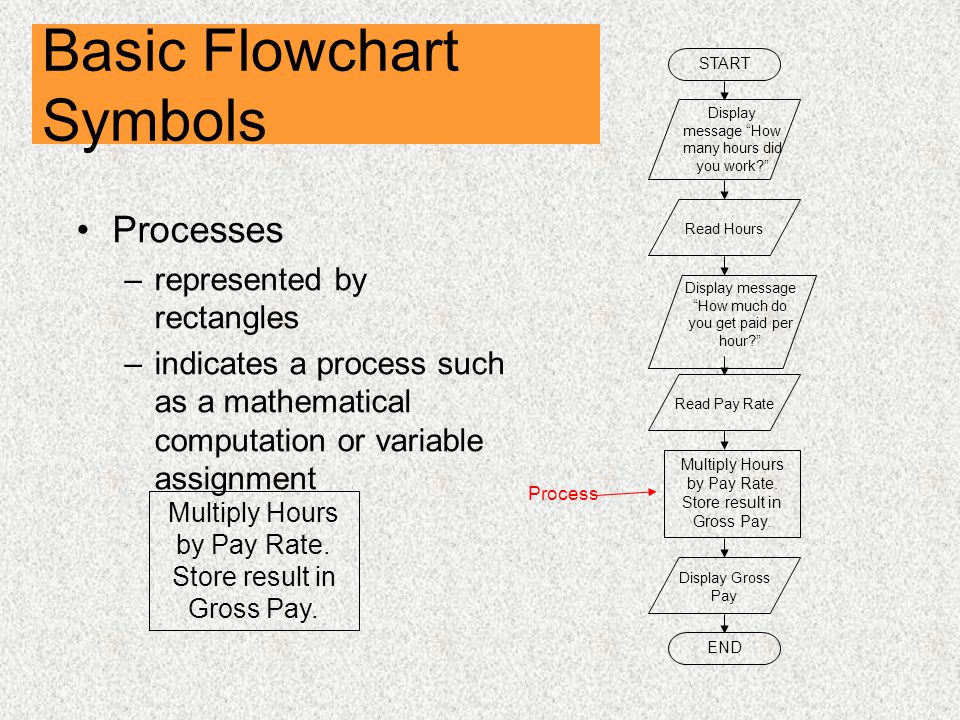 Basic Flowchart Symbols Processes –represented by rectangles –indicates a process such as a mathematical computation or variable assignment START Display message How many hours did you work Read Hours Display message How much do you get paid per hour Read Pay Rate Multiply Hours by Pay Rate.