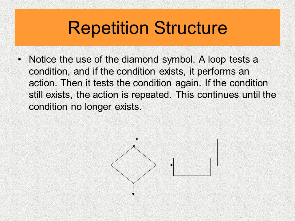 Repetition Structure Notice the use of the diamond symbol.