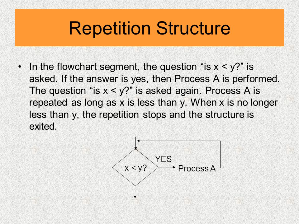 Repetition Structure In the flowchart segment, the question is x < y is asked.