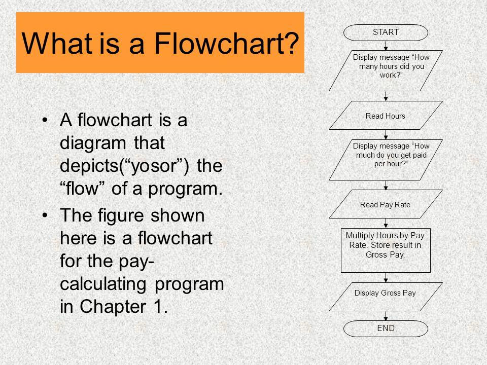 What is a Flowchart. A flowchart is a diagram that depicts( yosor ) the flow of a program.