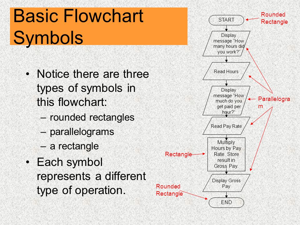 Basic Flowchart Symbols Notice there are three types of symbols in this flowchart: –rounded rectangles –parallelograms –a rectangle Each symbol represents a different type of operation.