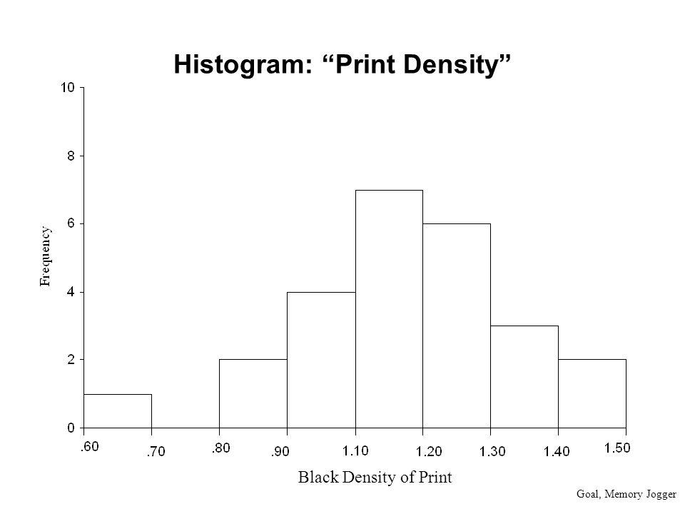 Histogram: Print Density Goal, Memory Jogger Black Density of Print