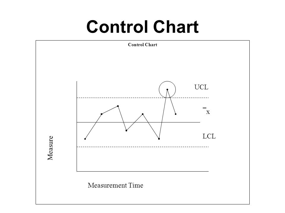 Control Chart Measurement Time UCL LCL xx Measure