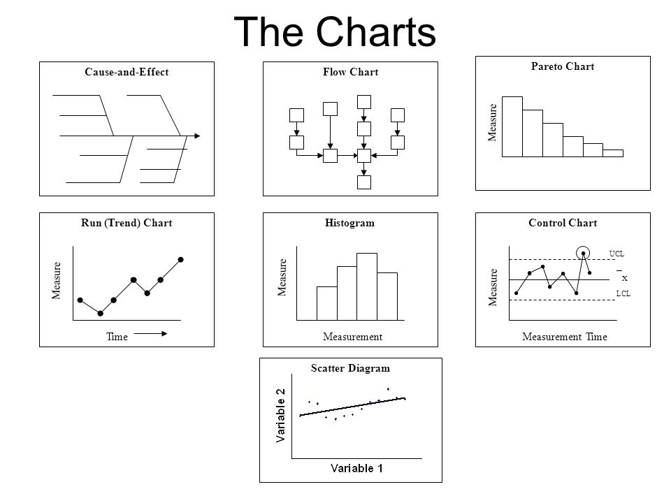 Seven Helpful Charts a.Control, b. Cause-effect, c.