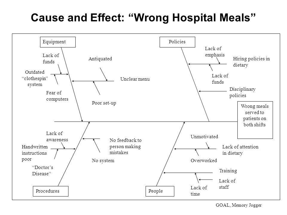 Cause and Effect: Wrong Hospital Meals GOAL, Memory Jogger Wrong meals served to patients on both shifts Equipment PeopleProcedures Policies Lack of funds Outdated clothespin system Fear of computers Unclear menu Training Antiquated Poor set-up Lack of time Unmotivated Overworked Doctor's Disease Handwritten instructions poor Lack of awareness No system No feedback to person making mistakes Lack of staff Lack of attention in dietary Disciplinary policies Lack of funds Hiring policies in dietary Lack of emphasis