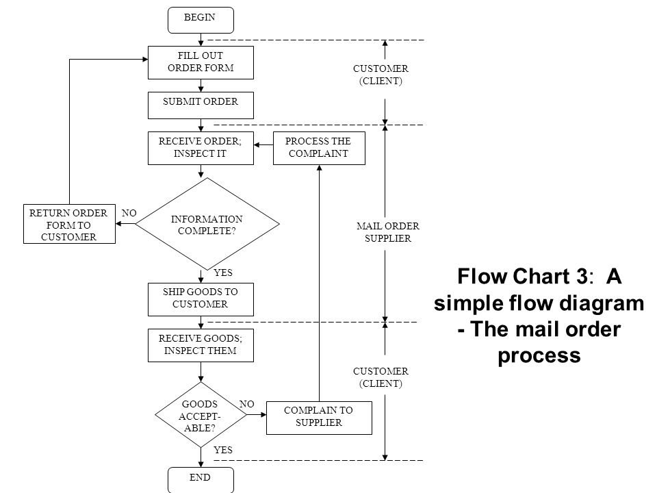 Flow Chart 4: Ordering Supplies Yes No Item out of stock Item Delivered.