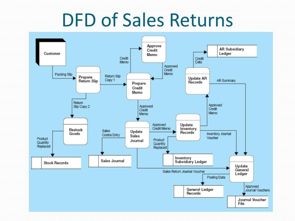 DFD of Sales Returns