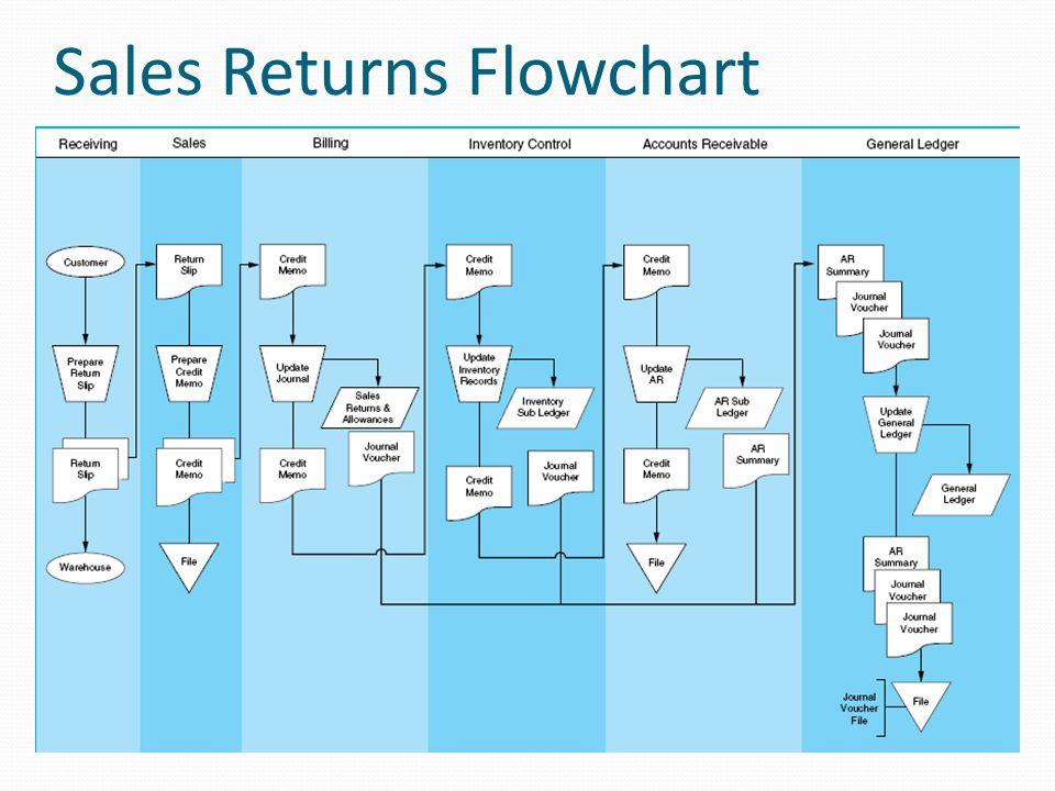 Sales Returns Flowchart