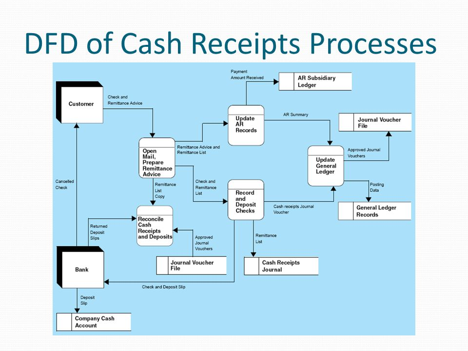DFD of Cash Receipts Processes