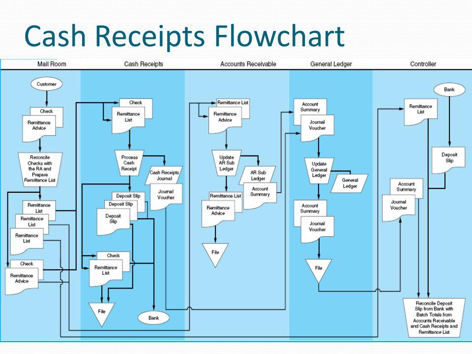 Cash Receipts Flowchart