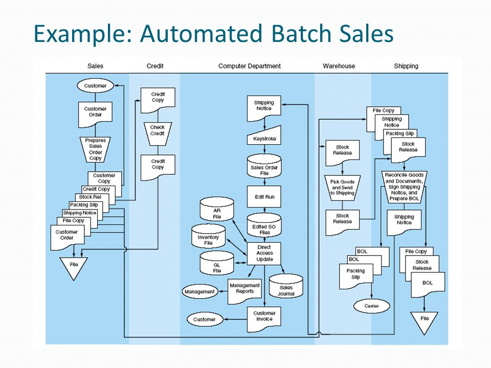Example: Automated Batch Sales