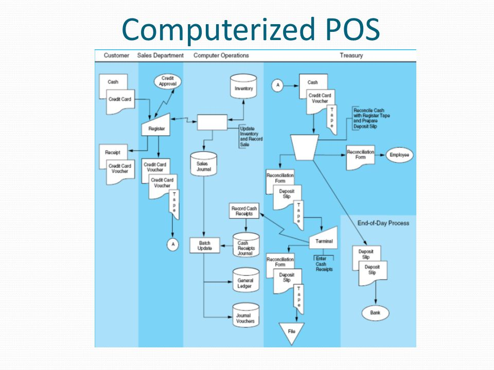 Computerized POS