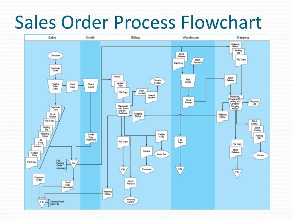 Sales Order Process Flowchart