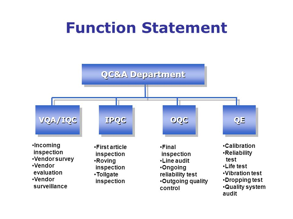 Function Statement Calibration Reliability test Life test Vibration test Dropping test Quality system audit Incoming inspection Vendor survey Vendor evaluation Vendor surveillance First article inspection Roving inspection Tollgate inspection Final inspection Line audit Ongoing reliability test Outgoing quality control OQCOQCVQA/IQCVQA/IQCIPQCIPQCQEQE QC&A Department